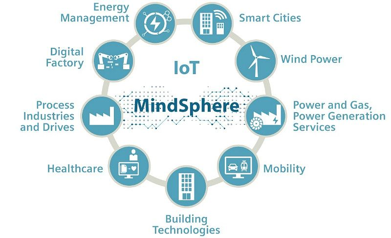 IoT y la Mindsphere Application Center.