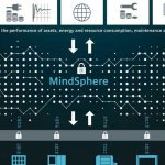 Mindsphere Application Center especializado en energía en Barcelona