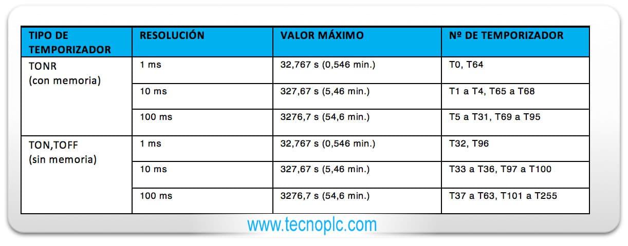 Tabla comparativa de rangos y resoluciones de los temporizadores.