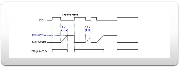 Cronograma de un temporizador TOF.