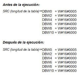 Valores de TBL TABLE antes y después de su ejecución.
