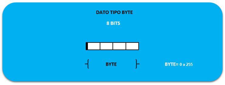 Estructura tipos de datos en S7-200 Byte.