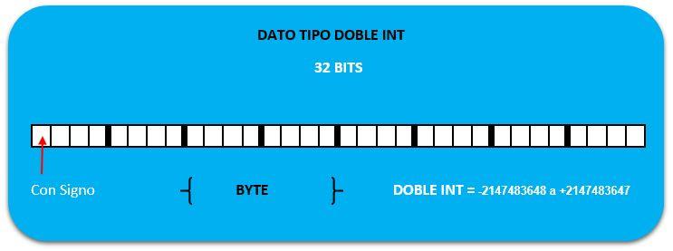 Tipos de datos en S7-300 definición y estructura en Step7