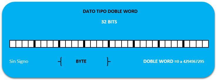 Estructura tipos de datos en S7-200 Doble Word.