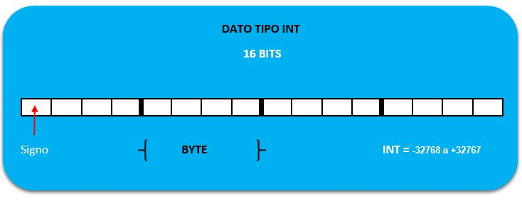 Estructura tipos de datos en S7-200 Int.