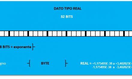 Tipos de datos en S7-200 descripción, rango, formato y tamaño