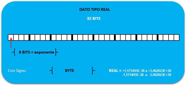 Estructura tipos de datos en S7-200 Real.