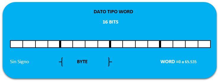 Estructura tipos de datos en S7-200 Word.