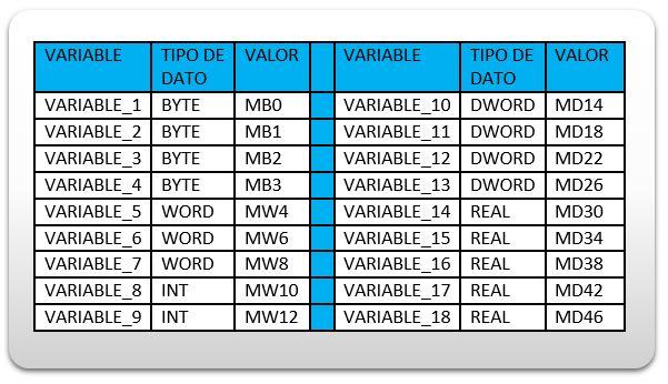 Tabla ejemplo de asignación de variables sin solapamiento.
