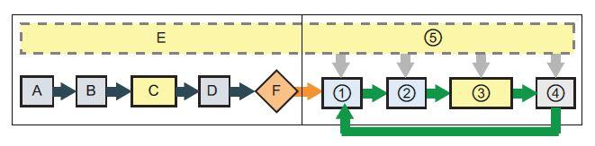 Descripción de los procesos que se ejecutan en cada ciclo.