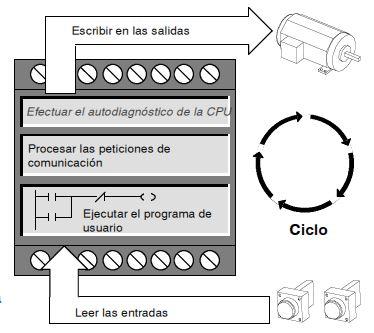 Ejecución de las tareas en CPU S7-200.