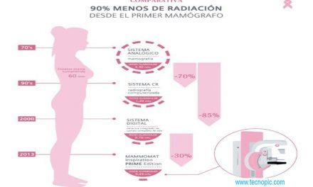 Radiación de una mamografía: porcentajes y medidas.
