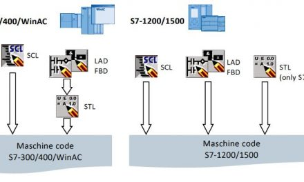 Código máquina en los controladores S7-1200 y S7-1500.