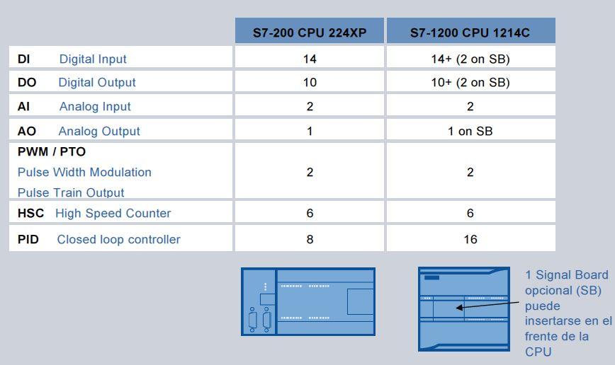 Comparación S7-200 S7-1200  Software y Hardware