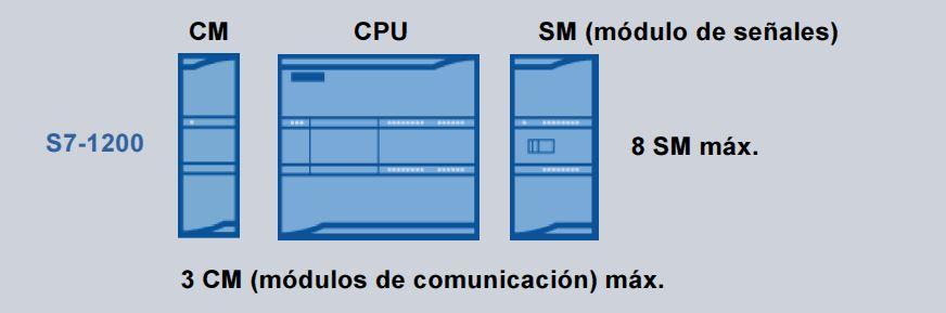 Número máximo de módulos de expansión en S7-1200.