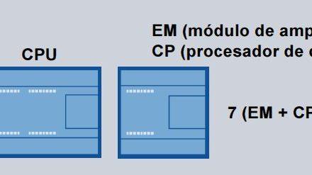 Número máximo de módulos a acoplar en S7-200