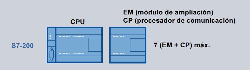 Número máximo de módulos de expansión en S7-200.