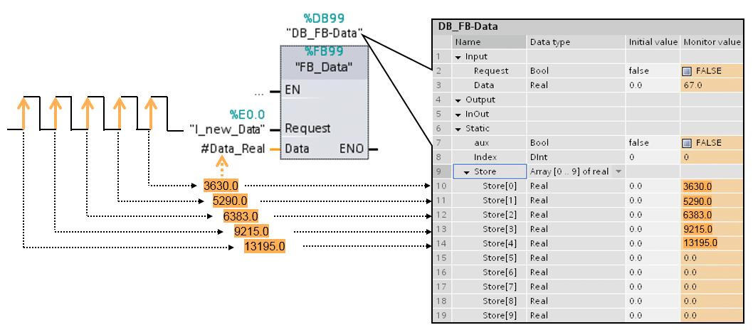 Operación con datos como almacenamiento en arrays.
