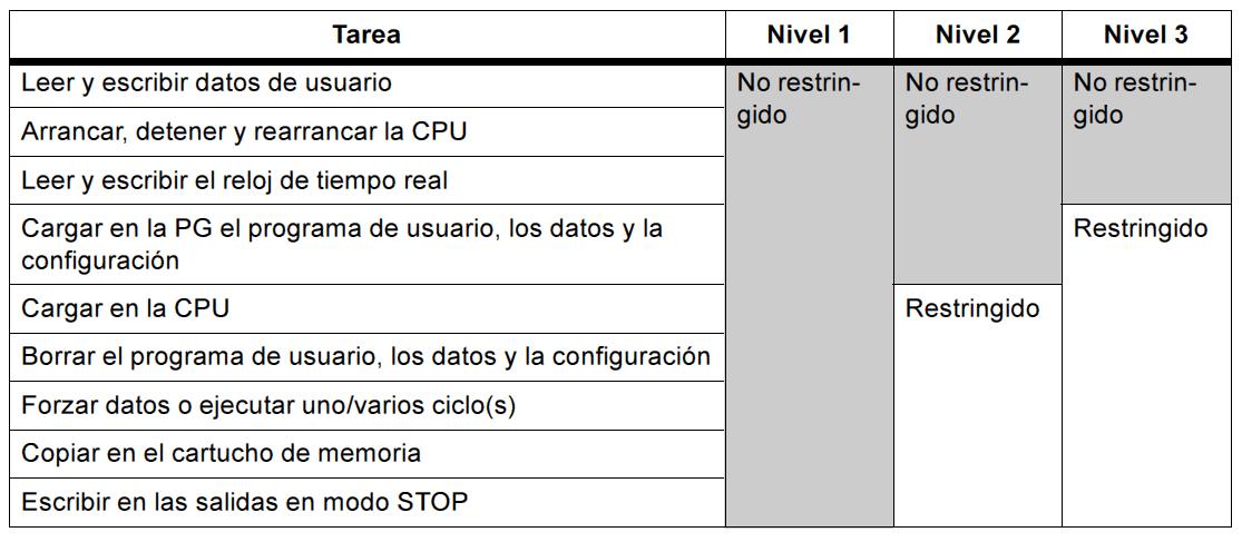 Niveles de protección en proyecto MicroWin.