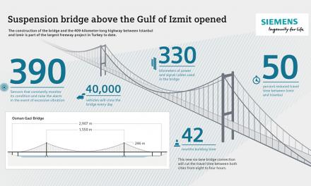 Puente colgante sobre el golfo Izmit con Sensores Siemens