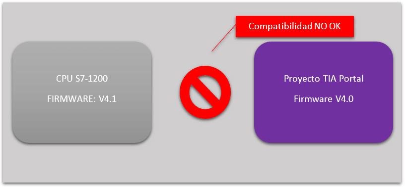 CPU con Firmware V4.1 y nuestro proyecto TIA Portal es V4.0.