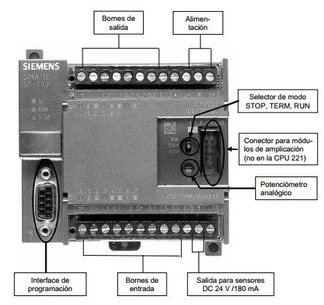 Potenciómetros en la CPU S7-200 de Siemens.
