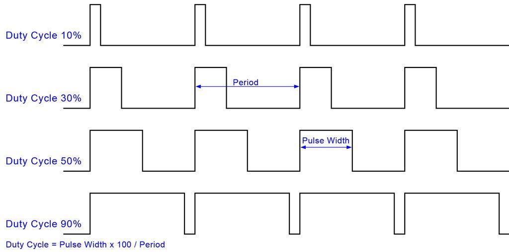 Anchura de ciclo en Salidas PWM .
