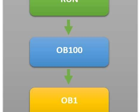 First Scan en Step7 procesos en el primer ciclo de Scan