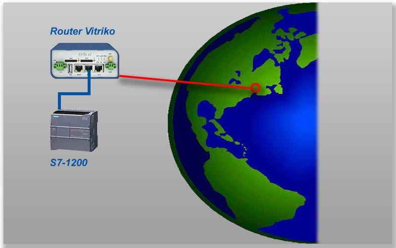 Conexión de Router y PLC S7-1200 en una parte del mundo.