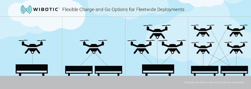 Carga inalámbrica para robots con distintas estaciones de carga