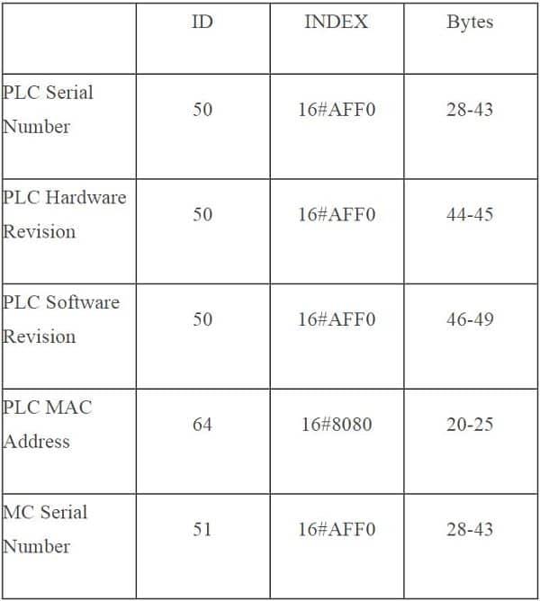 Tabla con los códigos de INDEX para la función RDREC en TIA Portal
