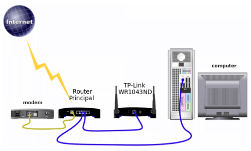 Utilizar un segundo Router como Bridge o Puente para mejorar Wifi