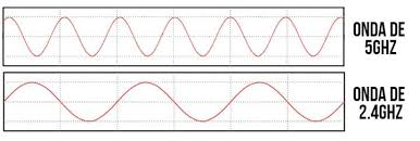 Diferencia en la amplitud de ondas de una red wifi.