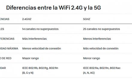 Wifi 2.4 y 5 GHz ¿Para qué sirven y cual utilizar? Diferencias