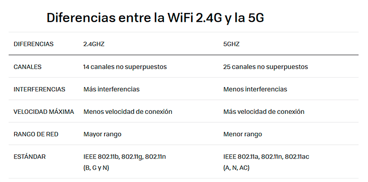 Diferencias entre red wifi 2.4 y 5 GHz.